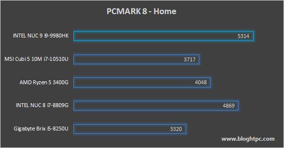 PCMARK 8 HOME INTEL NUC 9 EXTREME KIT