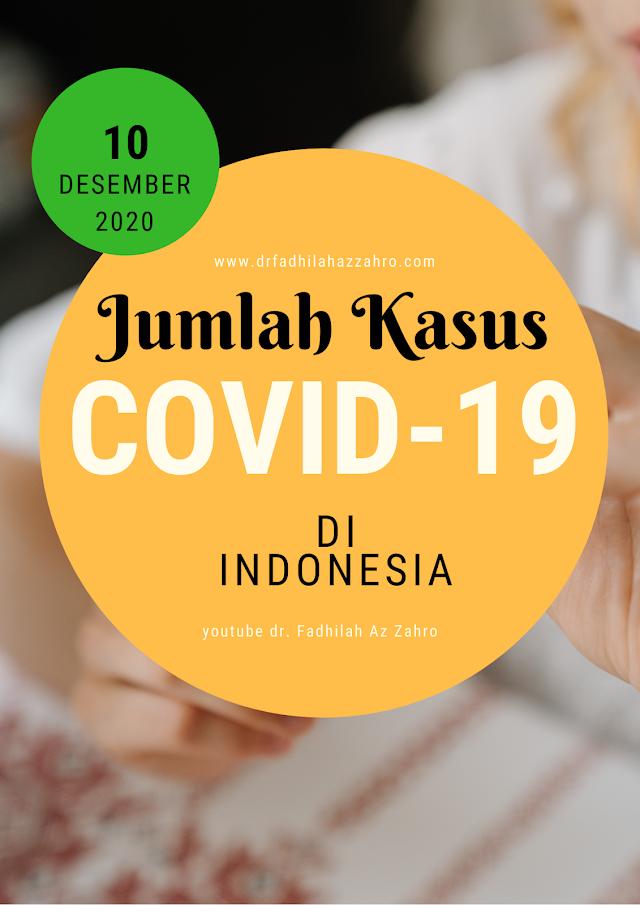 (Kamis, 10 Desember 2020) Jumlah Terpapar Covid-19 di Indonesia