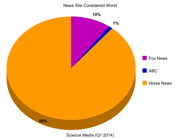 A nonsensical chart comparing the worst news sites.