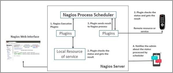 Nagios Server-Agent Architecture