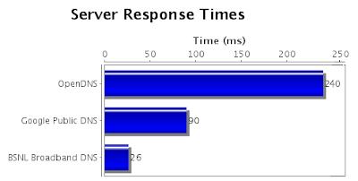 server-response-times-chart