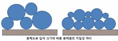 분체도료 입자 크기에 따른 분체층의 치밀성 차이
