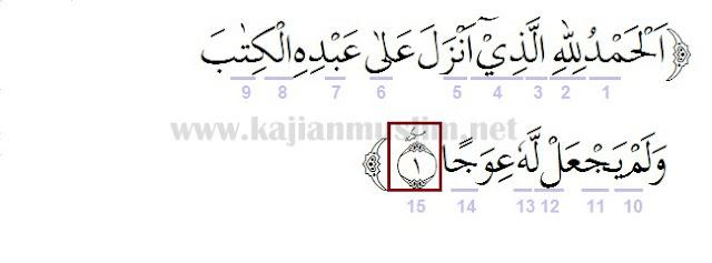 Hukum Tajwid Surat Al-Kahfi Ayat 1