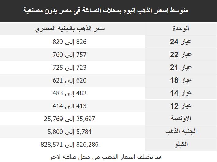 اسعار الذهب اليوم فى مصر Gold الاربعاء 26 فبراير 2020