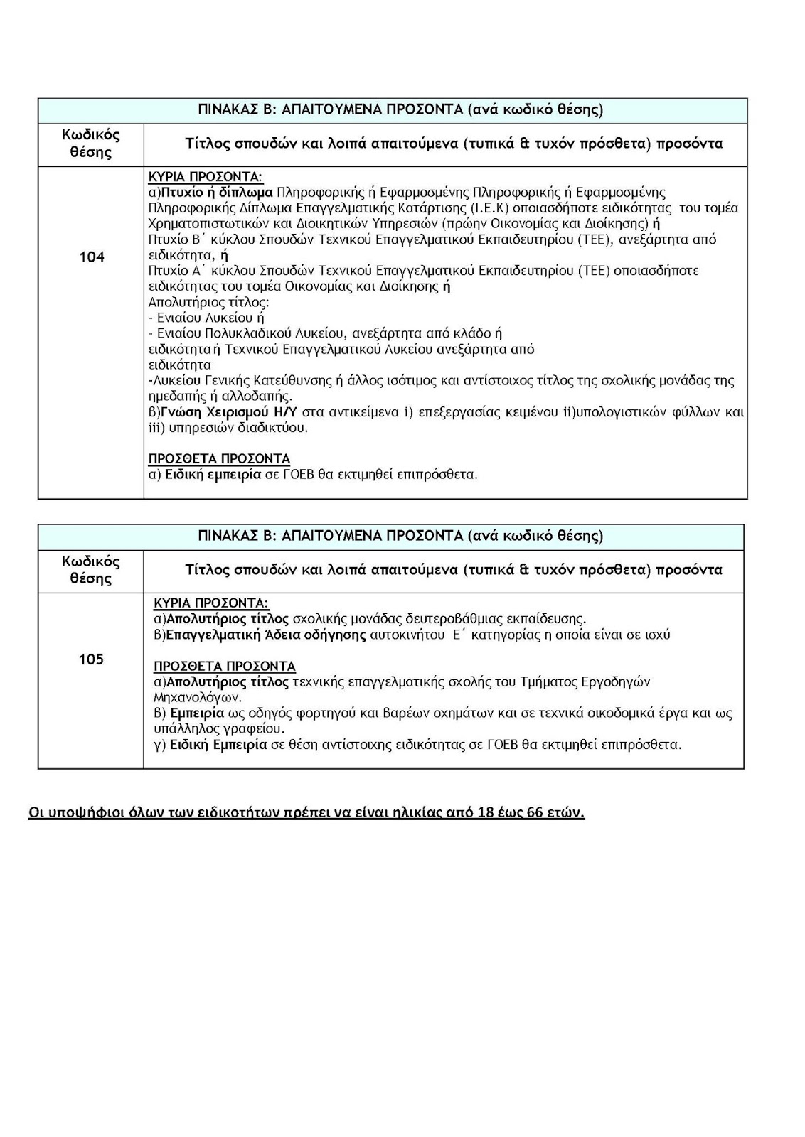dcd39c58d063 Προσλήψεις 6 υπαλλήλων αορίστου χρόνου στον ΓΟΕΒ Λάρισας (ΠΡΟΚΗΡΥΞΗ ...