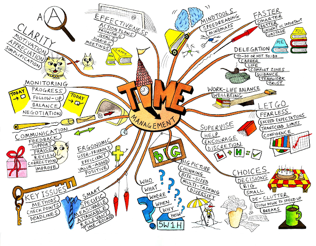 Mind Mapping Technique Target Achieve Karne ke Liye