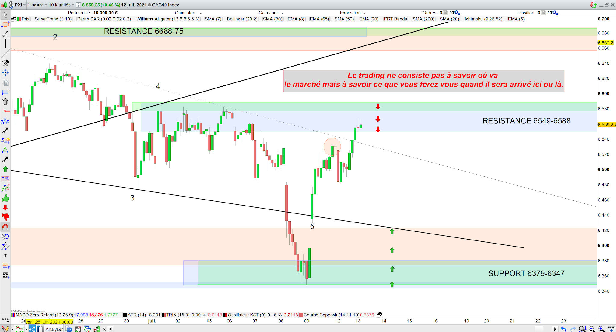 Trading cac40 bilan 12/07/21