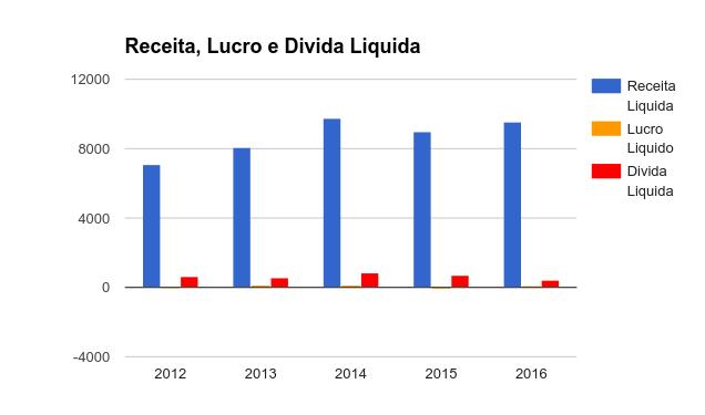 Quadro com Receita, Lucro e Divida da MGLU3 - Magazine Luiza