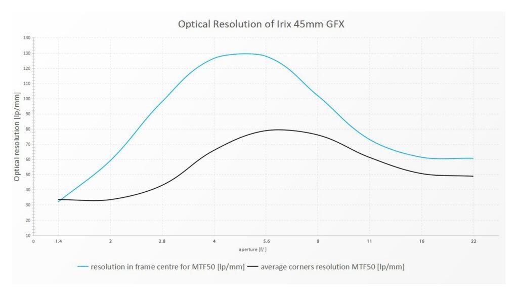 Разрешение объектива Irix 45mm f/1.4 для камер Fujifilm GFX