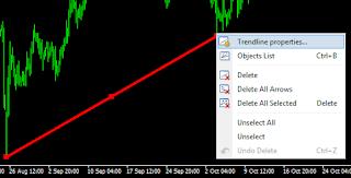 Cara Menambahkan Tools Trendline MetaTrader