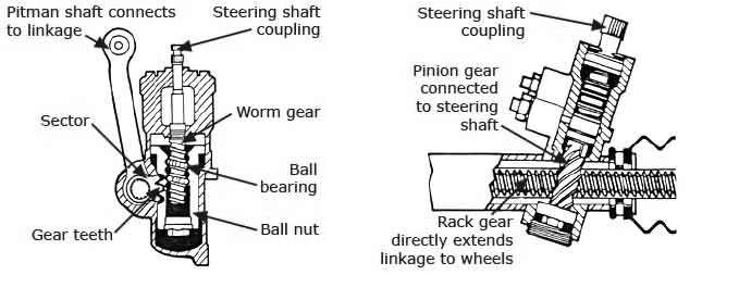 Steering Gear tipe Recirculating Ball dan Rack and Pinion