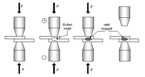 Jawaban Tugas Pendahuluan Praktikum Percobaan Spot Welding