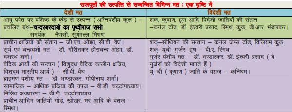 Major Dynasties Of Rajasthan   History Of Rajasthan    राजस्थान का इतिहास  