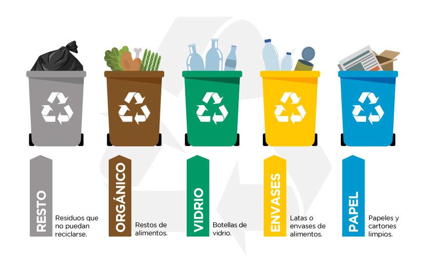 contenedores y colores del reciclaje