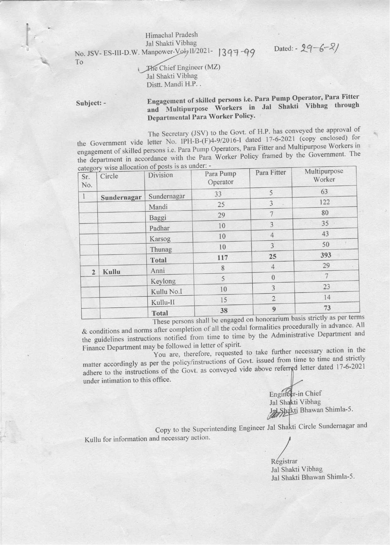 HP IPH Recruitment 2021 - 2322 Pump Operator & Other Posts