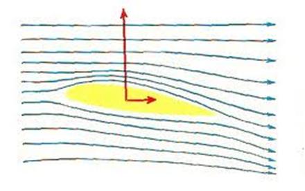 Deflexão do escoamento aerodinâmico