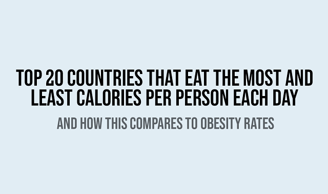 The Top 20 Countries That Eat the Most and Least Calories Per Day