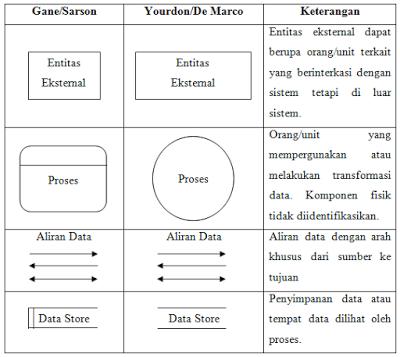 25 jelaskan pengertian data flow diagram dan berikan contoh gambar user terminator kesatuan diluar sistem external entity yang memberikan input ke sistem atau menerima output dari sistem berupa orang organisasi ccuart Images
