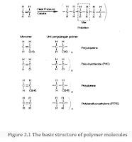 Polymerization Polycondensation Polyaddition