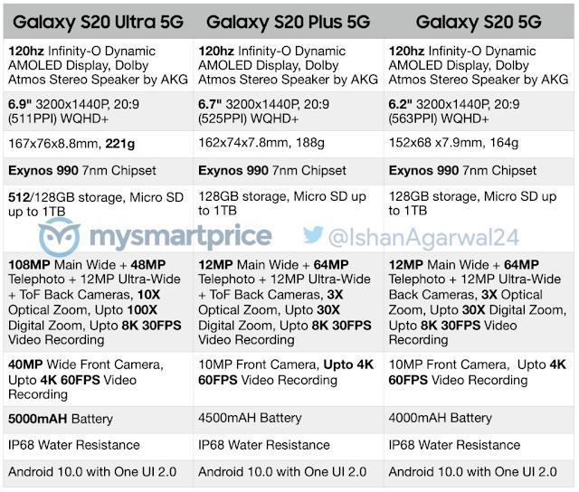 تسريبات.. هذه هي المواصفات التقنية الكاملة لسلسلة هواتف إس 20 (Galaxy S20 وGalaxy S20 Plus وGalaxy S20 Ultra) القادمة من سامسونج.