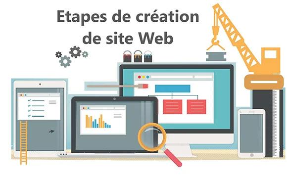 Comment créer un Site Web : Étapes de Création