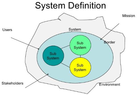 12+ Definisi Pengertian Sistem Secara Umum dan Menurut Para Ahli Terlengkap