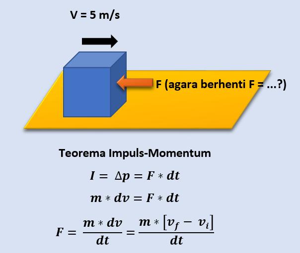 Kumpulan Soal dan Pembahasan Soal Ujian Nasional (UN) Fisika SMA Part 1 - Impuls dan Momentum