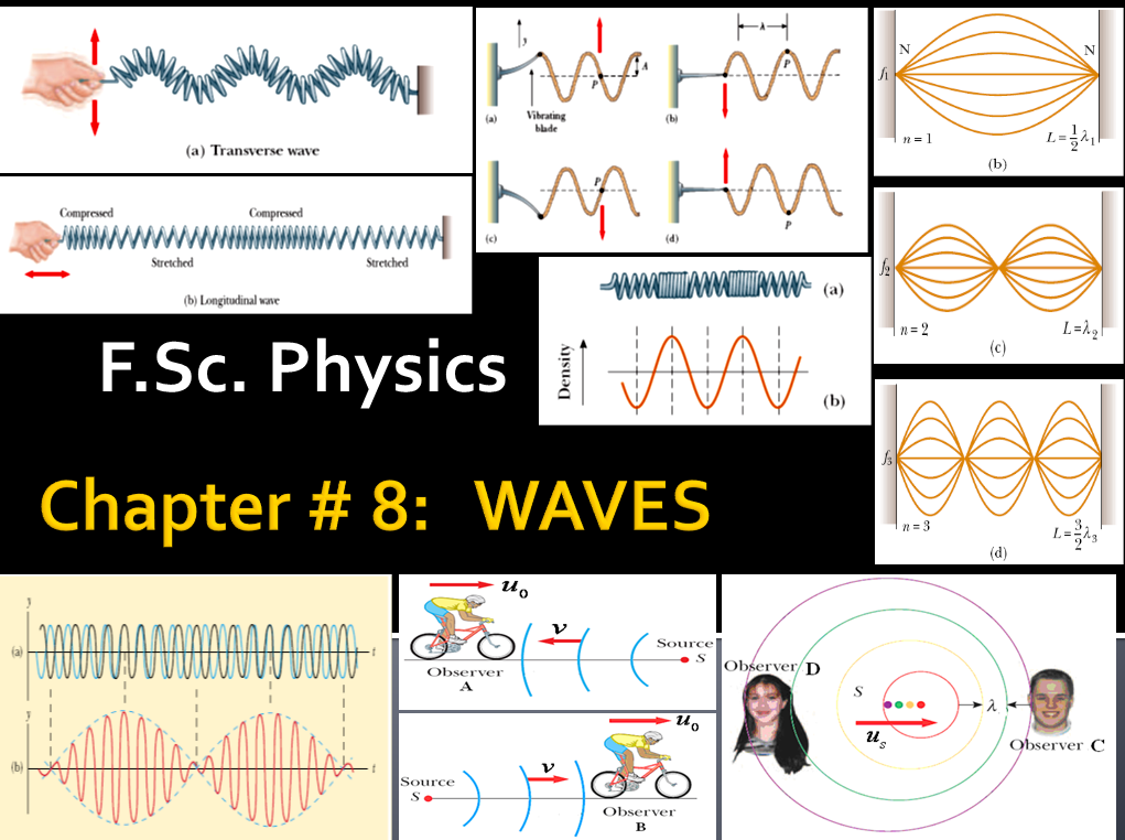 Chapter # 8: (F Sc  Physics 1st Year) Waves, COMPLETE NOTES, HOUSE