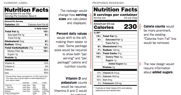 New Nutrition Facts Label: Original vs Proposed ~ Health