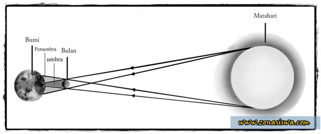 Gerhana Matahari, Proses Gerhana Matahari, jenis Gerhana Matahari, Gambar Gerhana Matahari. | www.zonasiswa.com