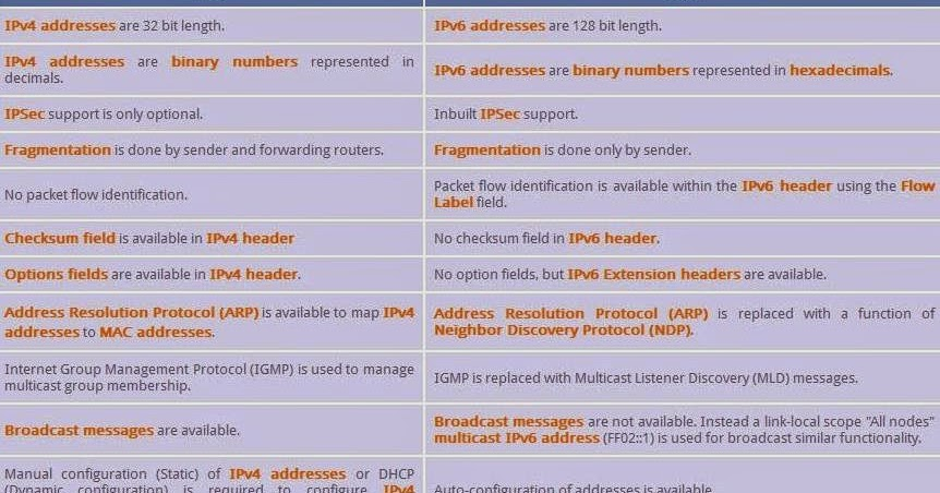 Brain Book: DIFFERENCE BETWEEN IPV4 AND IPV6