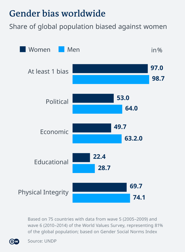 GENDER SOCIAL NORMS INDEX; INDIATHINKERS