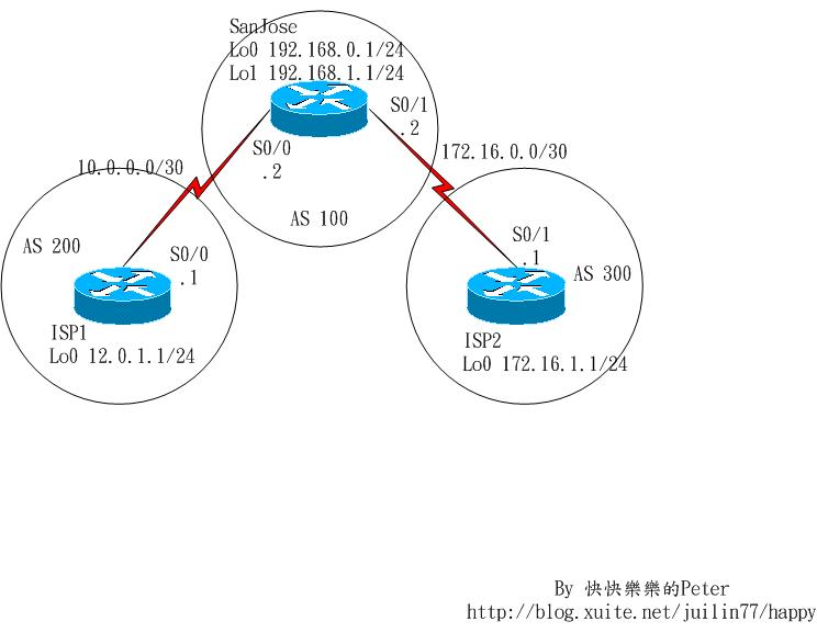 CCNP-BSCI-v5.0 Lab 6-1: Configuring BGP with Default Routing