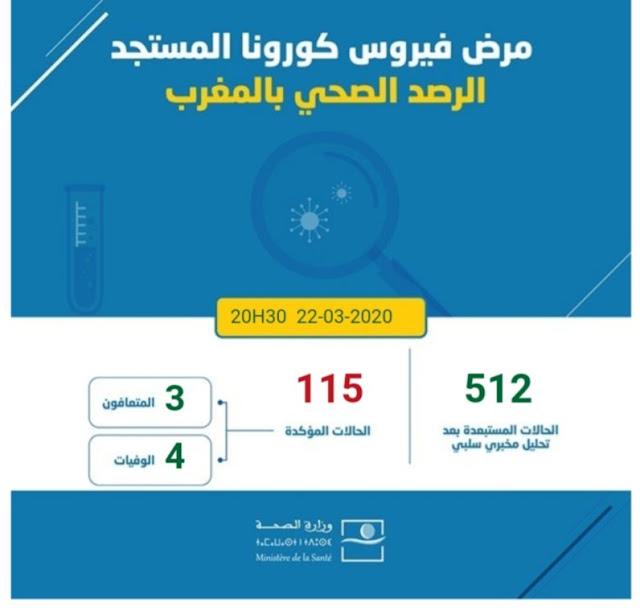 المغرب .. 115 حالة إصابة مؤكدة بفيروس كورونا المستجد