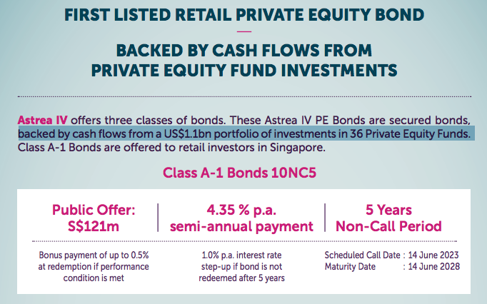 These Astrea Iv Class A  Bonds Astrea Bonds Will Then Be Used To Invest Across  Private Equity Funds Which Are Invested Into  Underlying