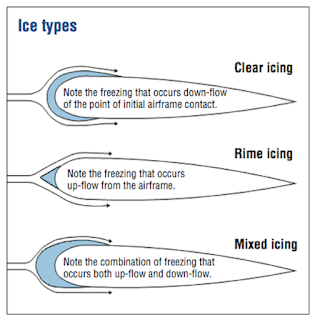 Meteorology  about Icing