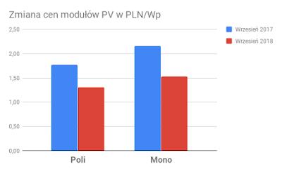 Zmiana cen modułów PV