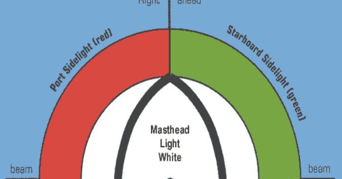 Marlins Test Kita: ARAMCO EXAMINATION 1