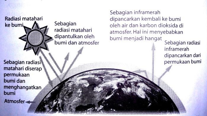 Efek-rumah-kaca-di-atmosfer