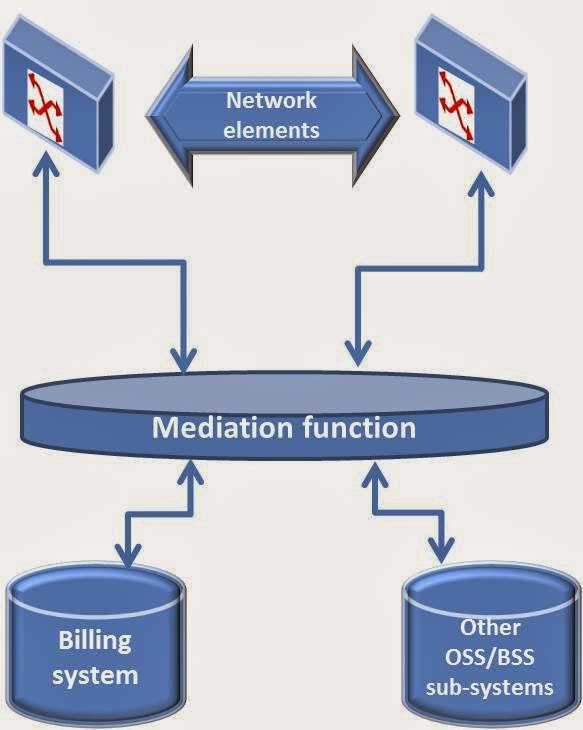 billing and mediation