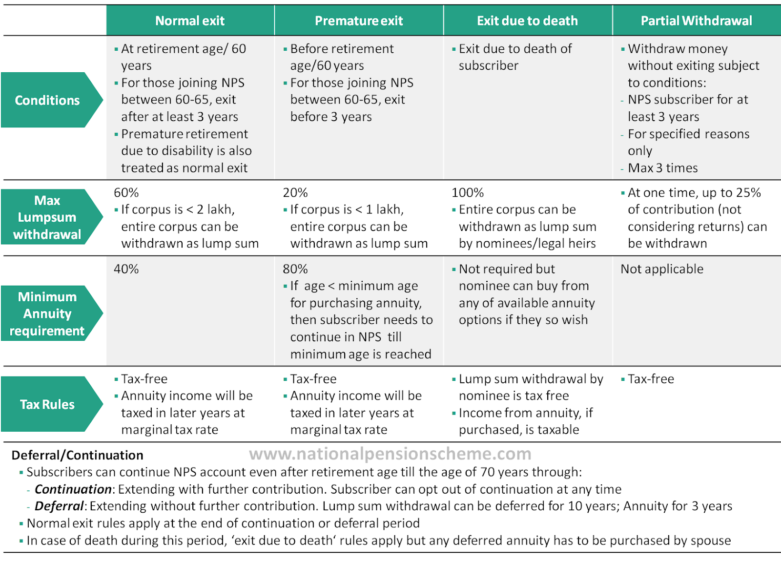 A summary of all NPS withdrawal rules explained in one image