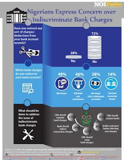 80% Nigerians Express Concern Over Indiscriminate Bank Charges