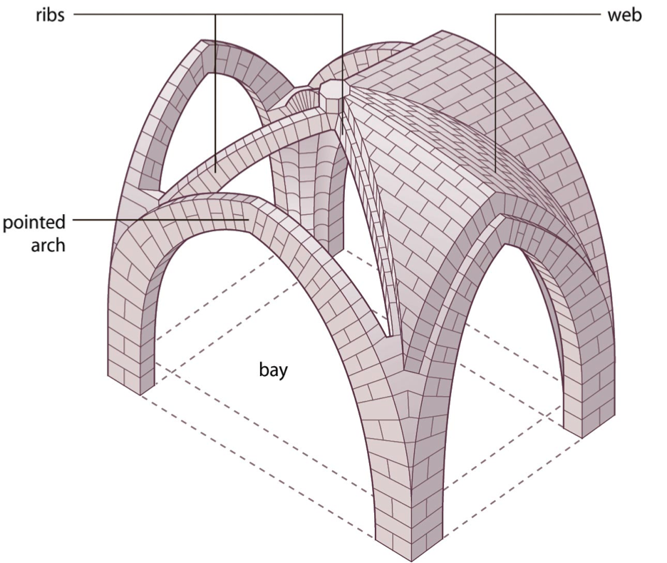 Pointed arch definition