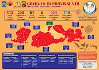 Positif Covid19 di NTB Tembus Angka 312, Sebaran Kasus Terbanyak di Kota Mataram