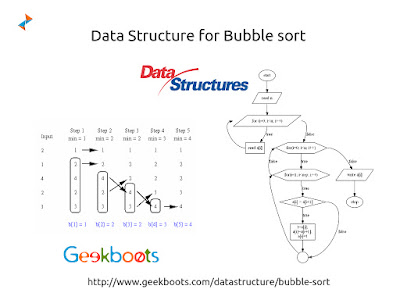 https://www.geekboots.com/datastructure/bubble-sort