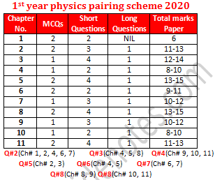 1st year physics paper schemes 2020 lahore board