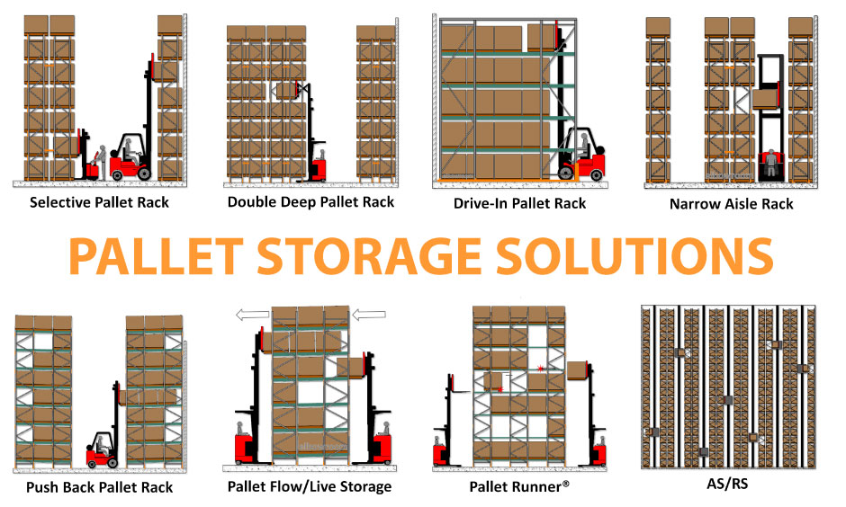Warehouse Racking Solution