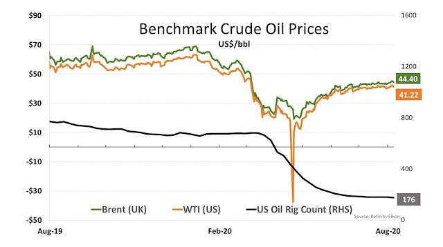 Benchmark Crude Oil Prices