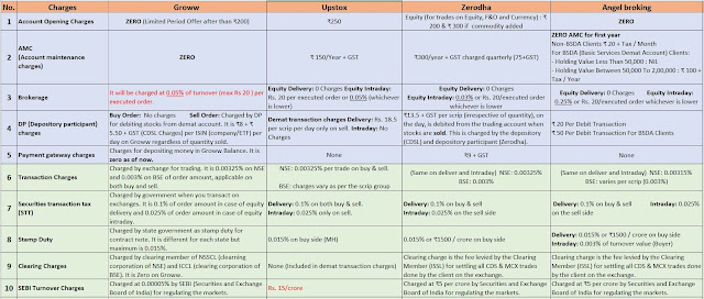 groww app vs upstox vs zerodha vs angel broking charges