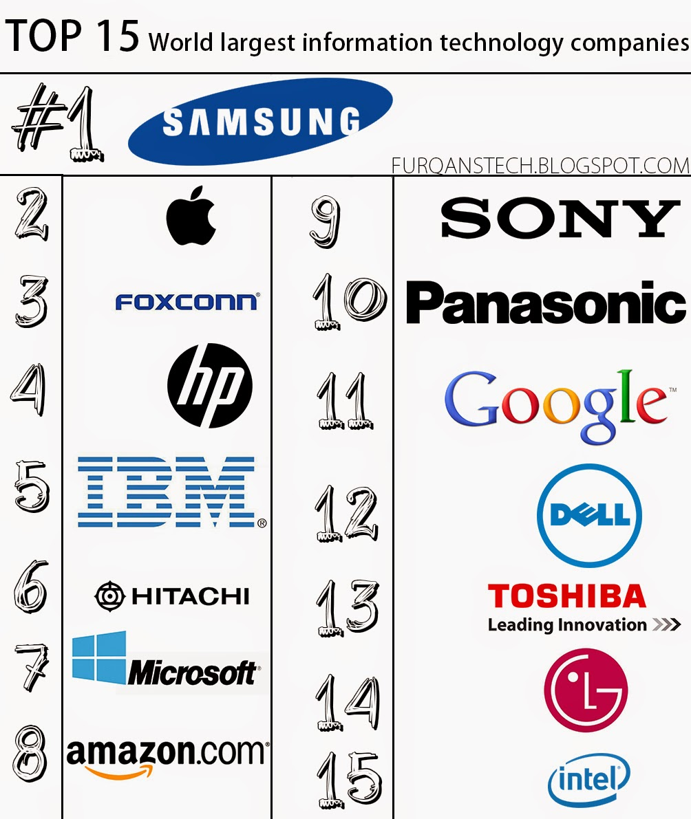 technology companies company largest industry revenue